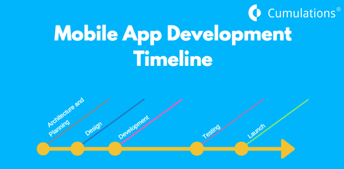 aggressive timeline for Mobile app development companies is not a good Idea