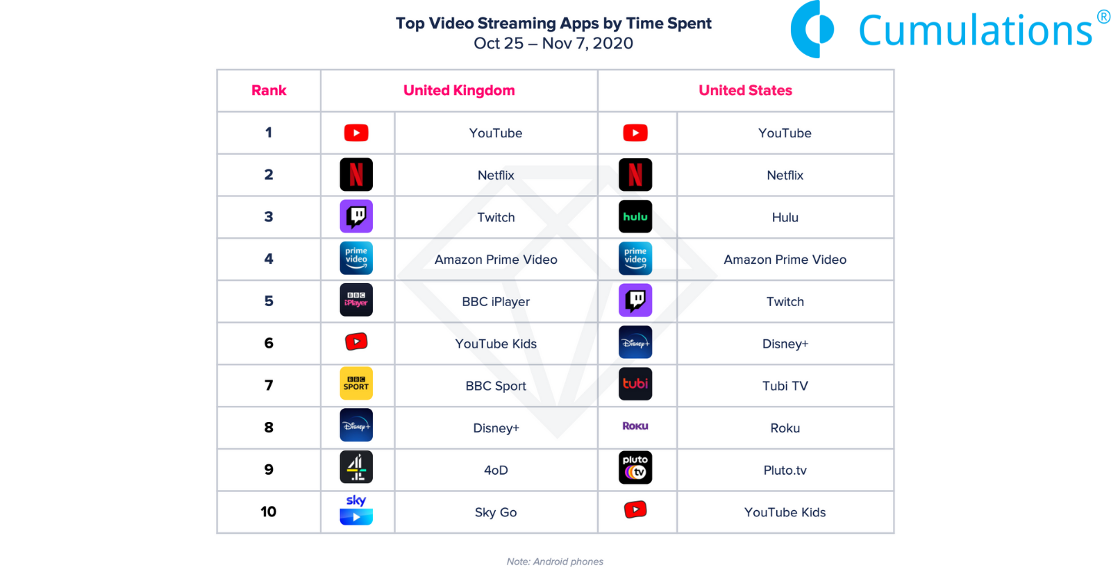 Top Video Streaming Apps