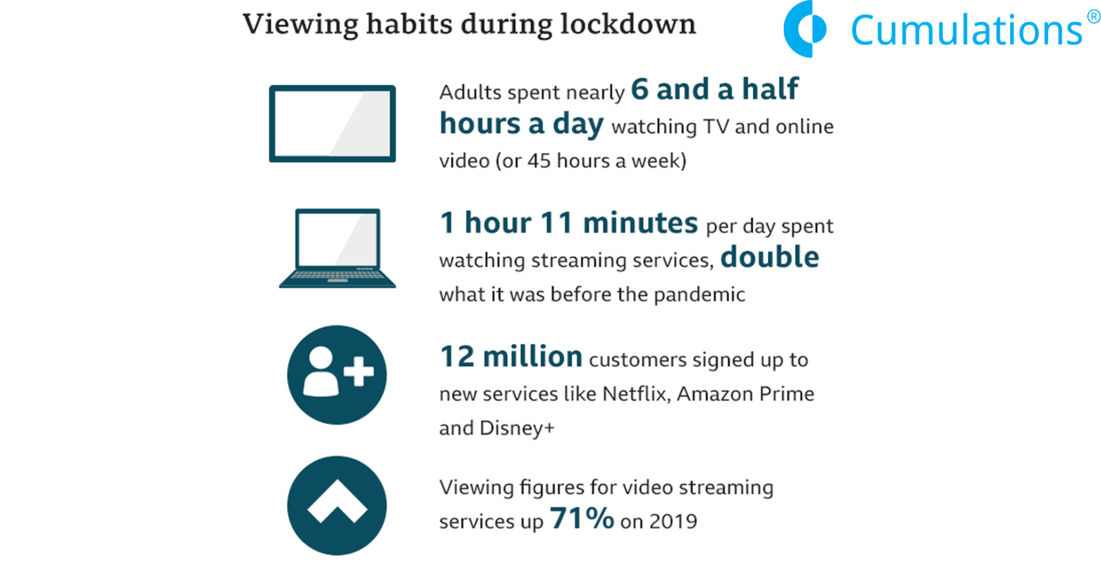 Why Invest in On-Demand Video Streaming App Development?